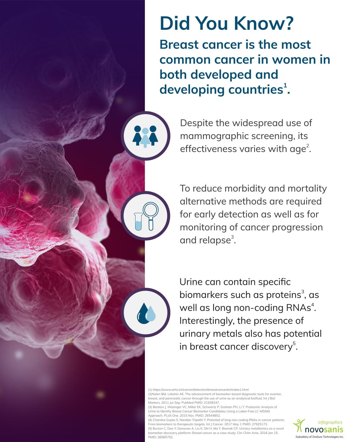 Breast cancer facts (infographic)