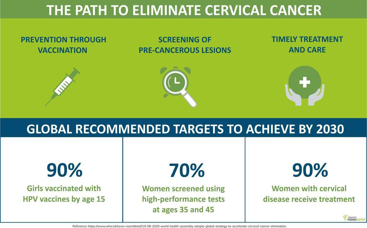 Gynecological cancer (infographic)