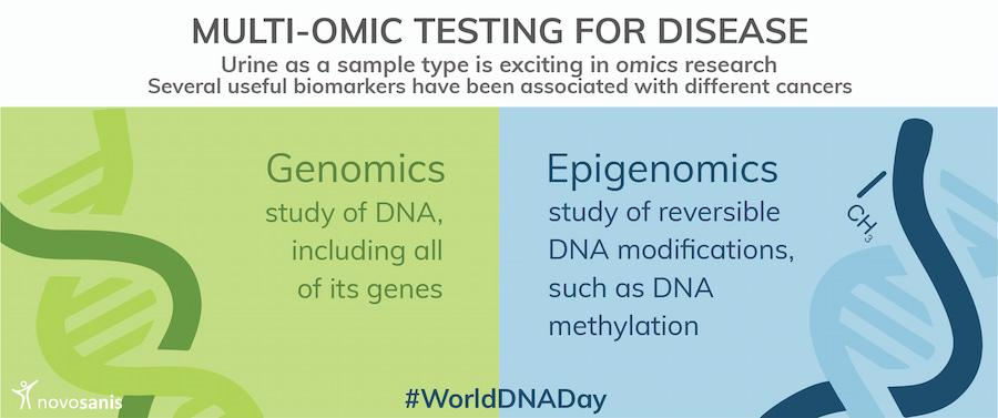 World DNA day (infographic)