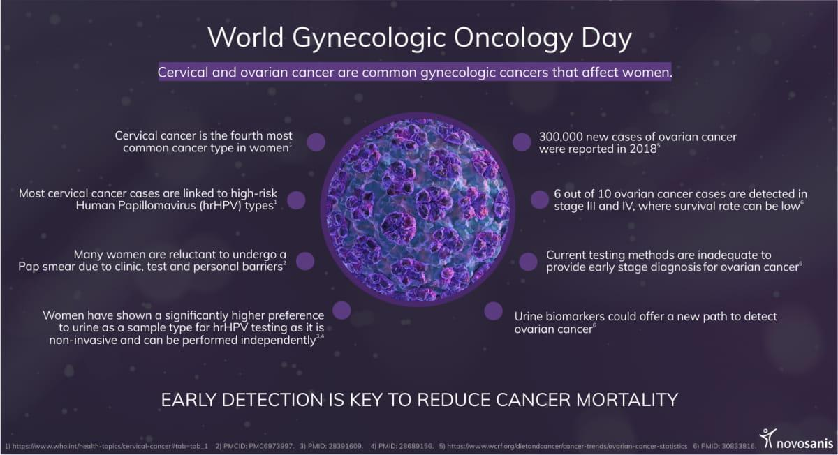 World gynecologic oncology day (infographic)