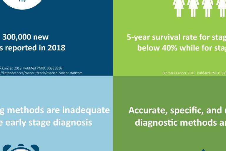 4 ovarian cancer facts (infographic)